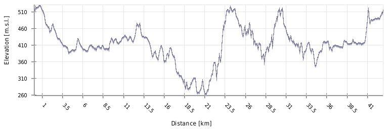 Profil kolesarskega izleta Bovec I