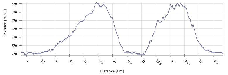 Profil kolesarskega izleta na Gaj in Urban