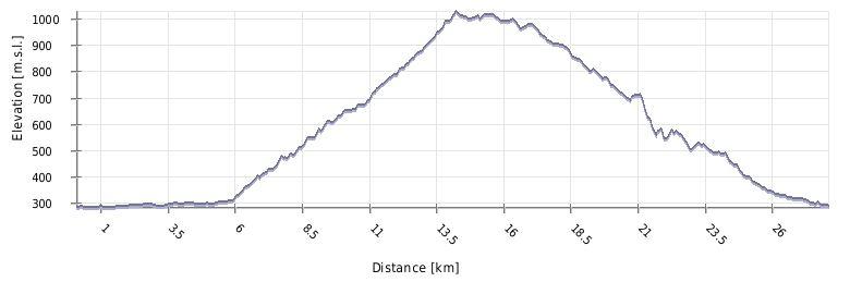 Profil kolesarskega izleta na Glažuto