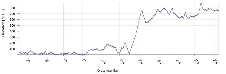 Višinski profil poti Plitvice