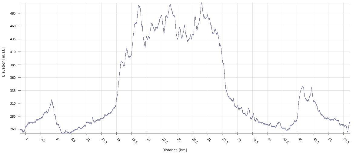 Višinski profil kolesarskega izleta Slovenske gorice