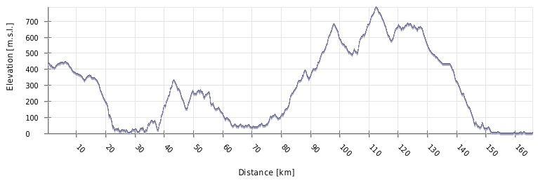 Višinski profil poti po Čičariji