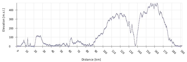 Višinski profil poti KP-Istra-KP